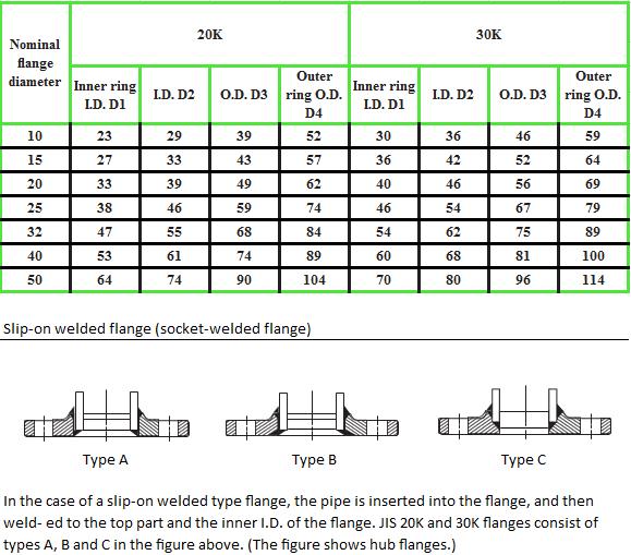 SWG JIS table IOR 4